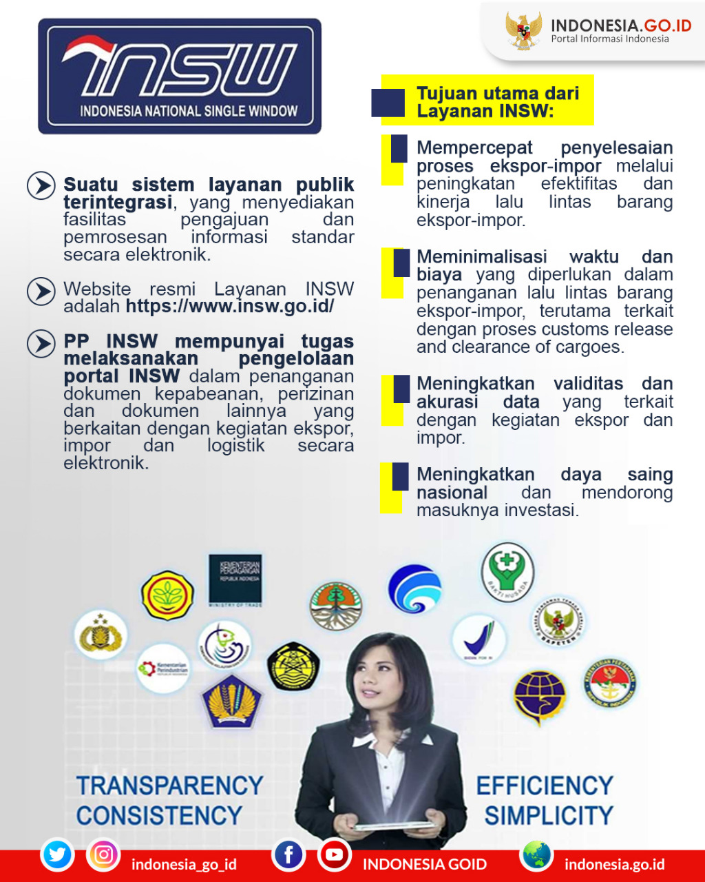 Indonesia National Single Window (INSW)